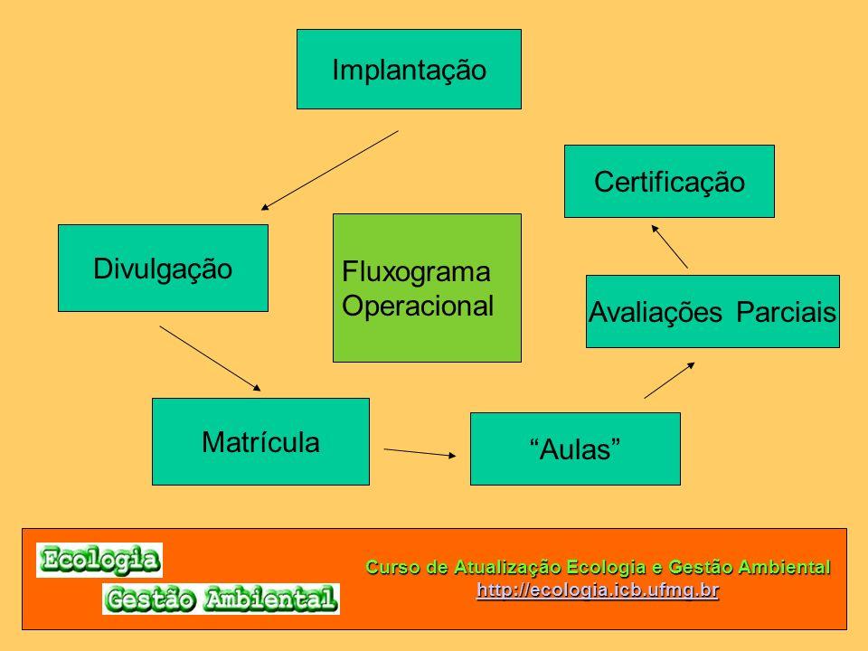 Curso de Atualização Ecologia e Gestão Ambiental http://ecologia.icb.ufmg.br Implantação Divulgação Matrícula Aulas Fluxograma Operacional Avaliações