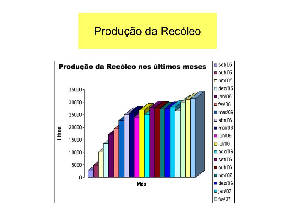 Produção da Recóleo