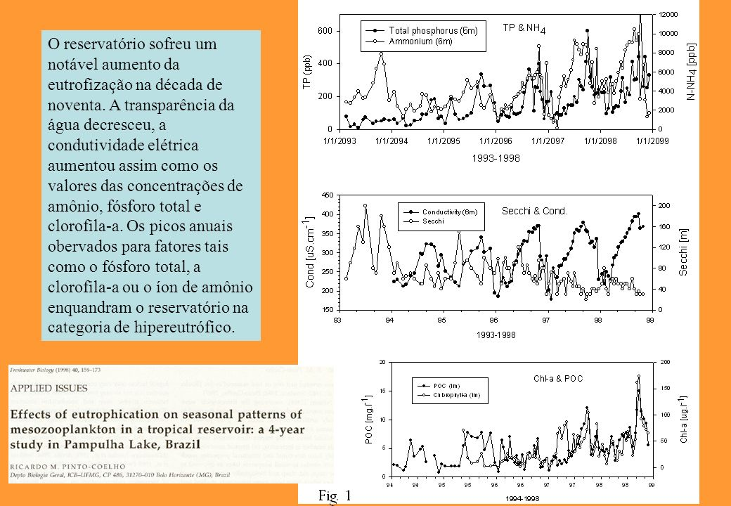 O reservatório sofreu um notável aumento da eutrofização na década de noventa.