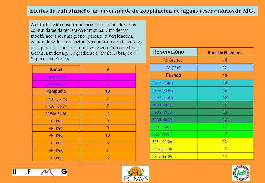 Reservatório Species Richness V.