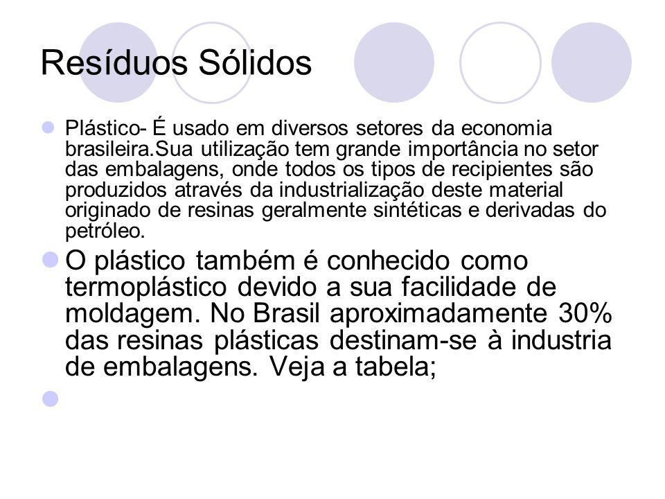 Resíduos Sólidos Plástico- É usado em diversos setores da economia brasileira.Sua utilização tem grande importância no setor das embalagens, onde todo