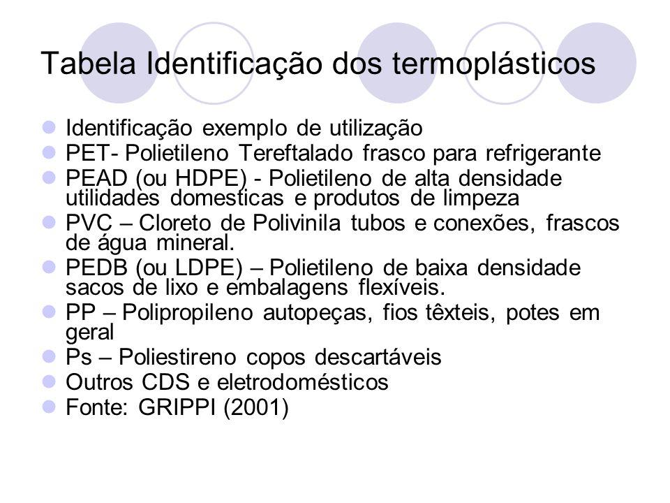 Tabela Identificação dos termoplásticos Identificação exemplo de utilização PET- Polietileno Tereftalado frasco para refrigerante PEAD (ou HDPE) - Pol