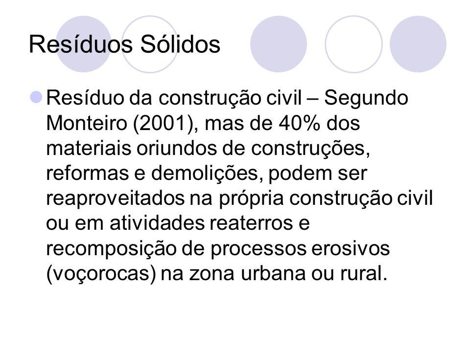 Resíduos Sólidos Resíduo da construção civil – Segundo Monteiro (2001), mas de 40% dos materiais oriundos de construções, reformas e demolições, podem