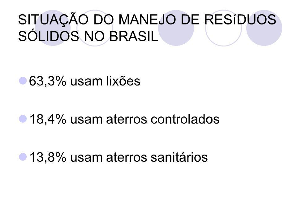 SITUAÇÃO DO MANEJO DE RESíDUOS SÓLIDOS NO BRASIL 63,3% usam lixões 18,4% usam aterros controlados 13,8% usam aterros sanitários