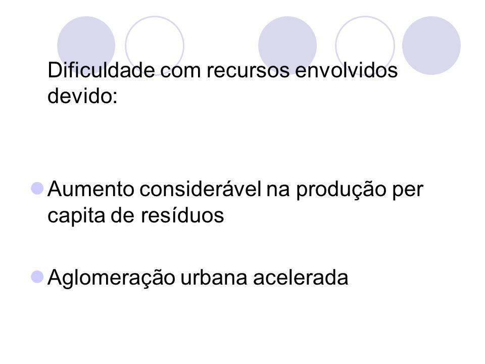 Dificuldade com recursos envolvidos devido: Aumento considerável na produção per capita de resíduos Aglomeração urbana acelerada