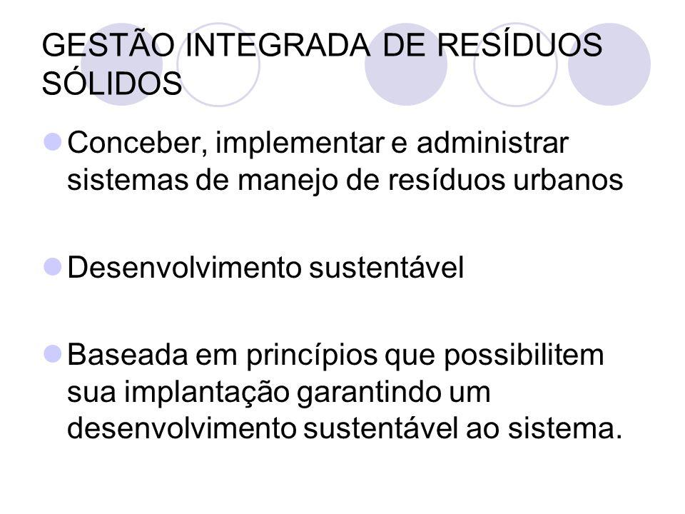 GESTÃO INTEGRADA DE RESÍDUOS SÓLIDOS Conceber, implementar e administrar sistemas de manejo de resíduos urbanos Desenvolvimento sustentável Baseada em