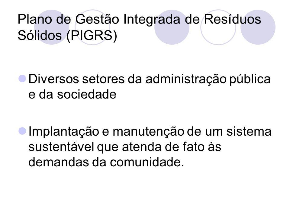 Plano de Gestão Integrada de Resíduos Sólidos (PIGRS) Diversos setores da administração pública e da sociedade Implantação e manutenção de um sistema