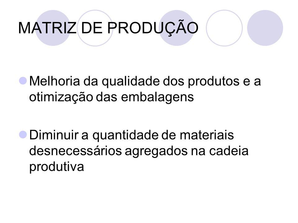 MATRIZ DE PRODUÇÃO Melhoria da qualidade dos produtos e a otimização das embalagens Diminuir a quantidade de materiais desnecessários agregados na cad