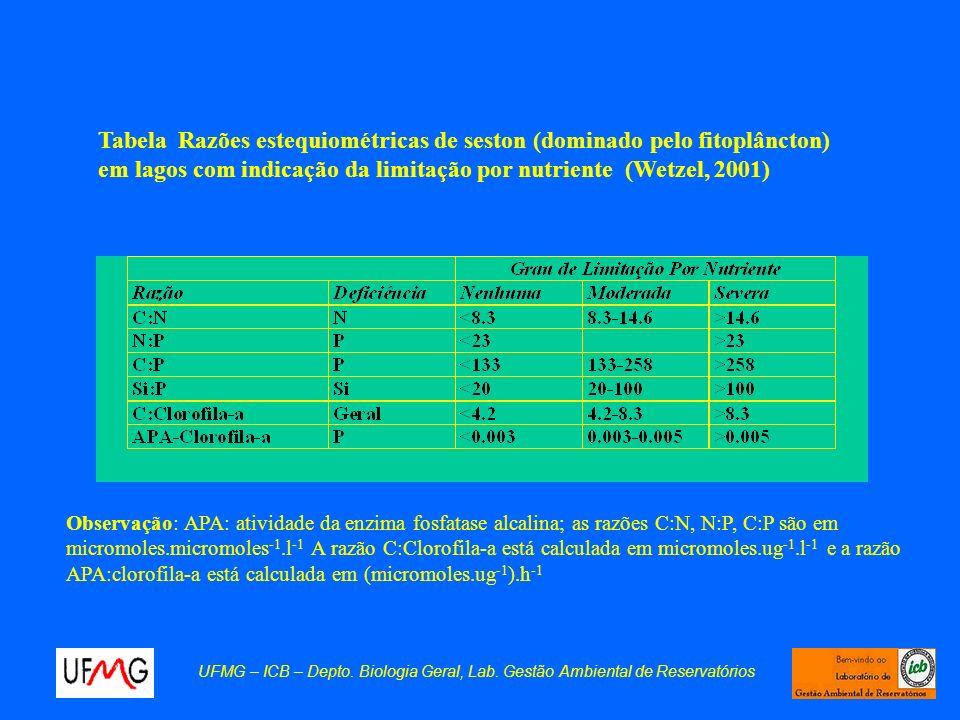 Tabela Razões estequiométricas de seston (dominado pelo fitoplâncton) em lagos com indicação da limitação por nutriente (Wetzel, 2001) Observação: APA