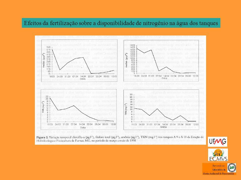 Efeitos da fertilização sobre a disponibilidade de nitrogênio na água dos tanques