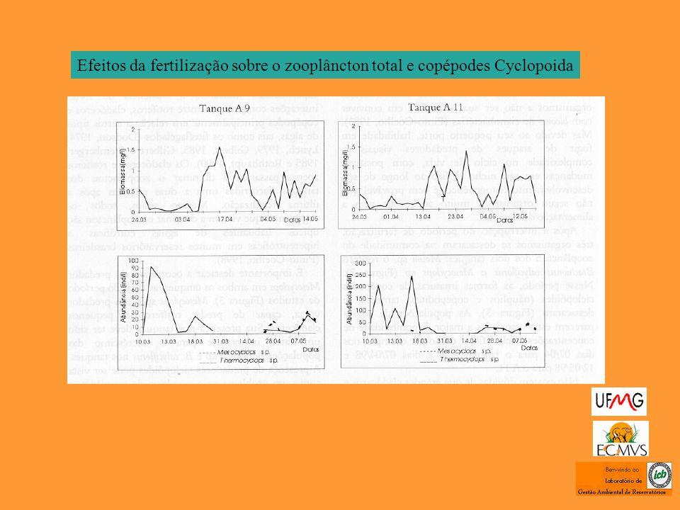 Efeitos da fertilização sobre o zooplâncton total e copépodes Cyclopoida