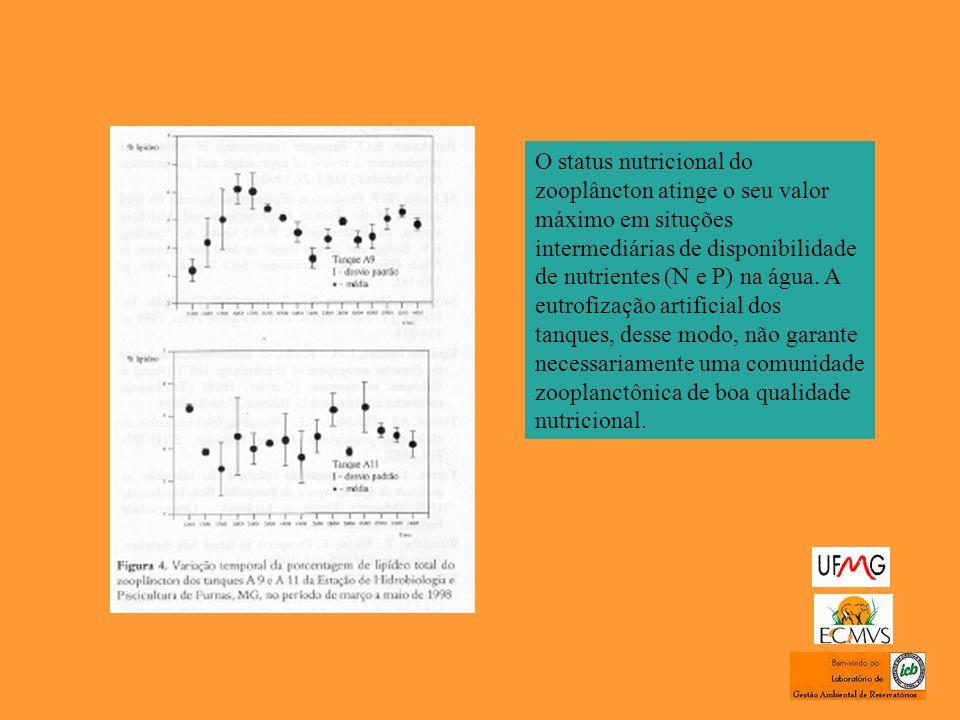 O status nutricional do zooplâncton atinge o seu valor máximo em situções intermediárias de disponibilidade de nutrientes (N e P) na água. A eutrofiza