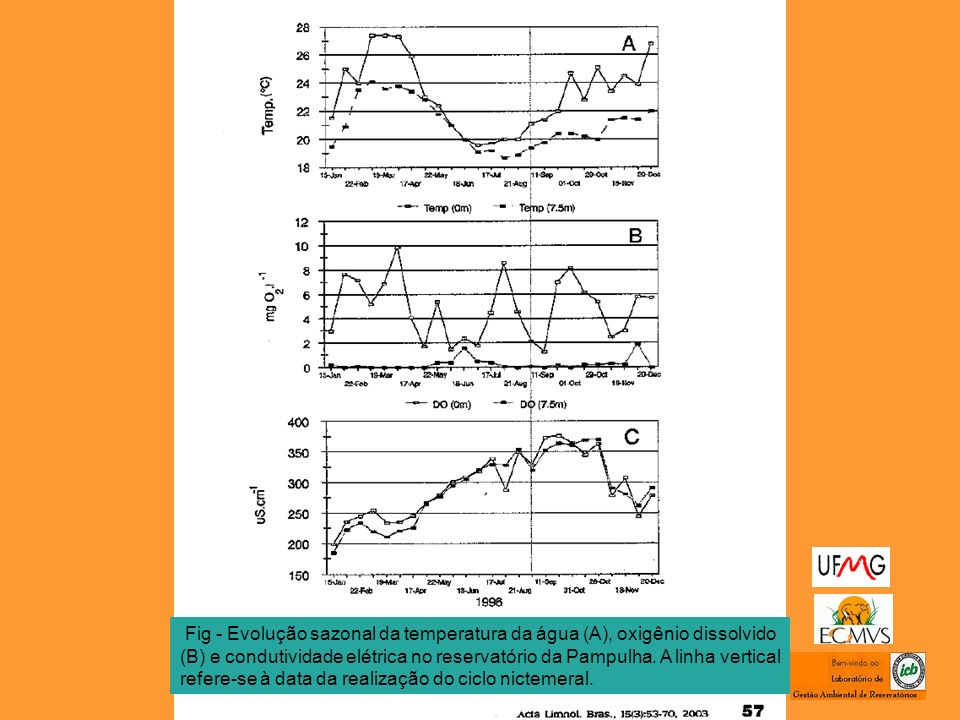 Fig - Evolução sazonal da temperatura da água (A), oxigênio dissolvido (B) e condutividade elétrica no reservatório da Pampulha. A linha vertical refe
