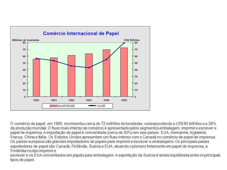 O comércio de papel, em 1995, movimentou cerca de 72 milhões de toneladas, correspondendo a US$ 80 bilhões e a 26% da produção mundial. O fluxo mais i
