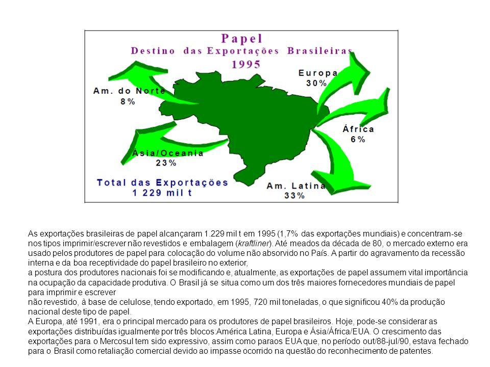As exportações brasileiras de papel alcançaram 1.229 mil t em 1995 (1,7% das exportações mundiais) e concentram-se nos tipos imprimir/escrever não rev
