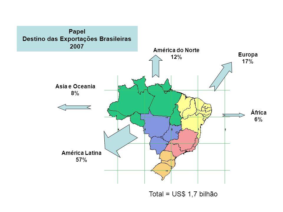 Asia e Oceania 8% América do Norte 12% Europa 17% América Latina 57% África 6% Papel Destino das Exportações Brasileiras 2007 Total = US$ 1,7 bilhão