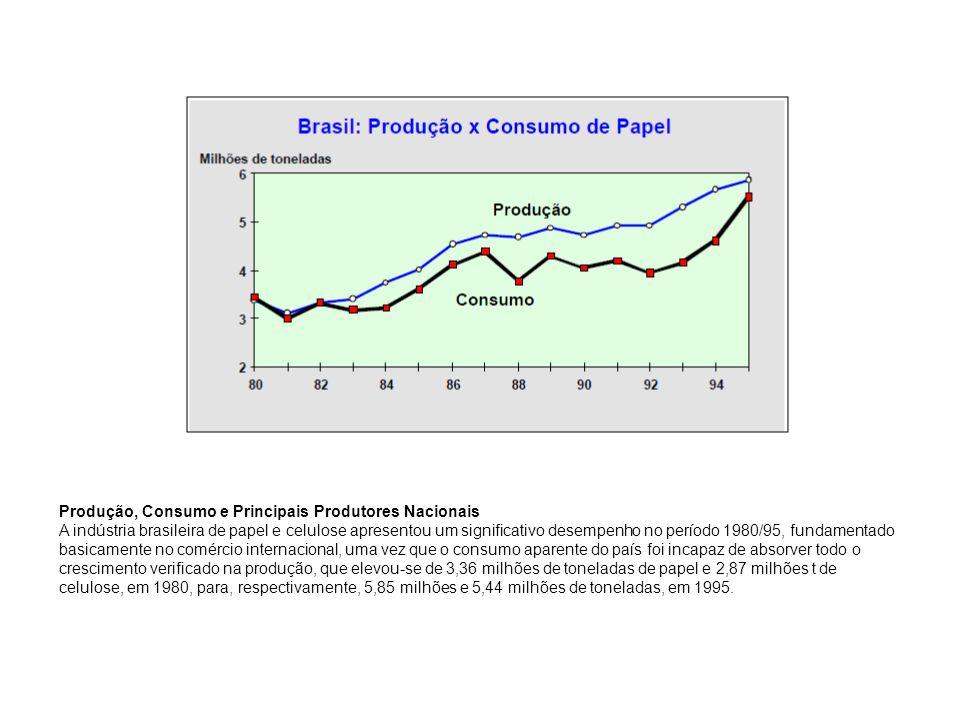 Produção, Consumo e Principais Produtores Nacionais A indústria brasileira de papel e celulose apresentou um significativo desempenho no período 1980/