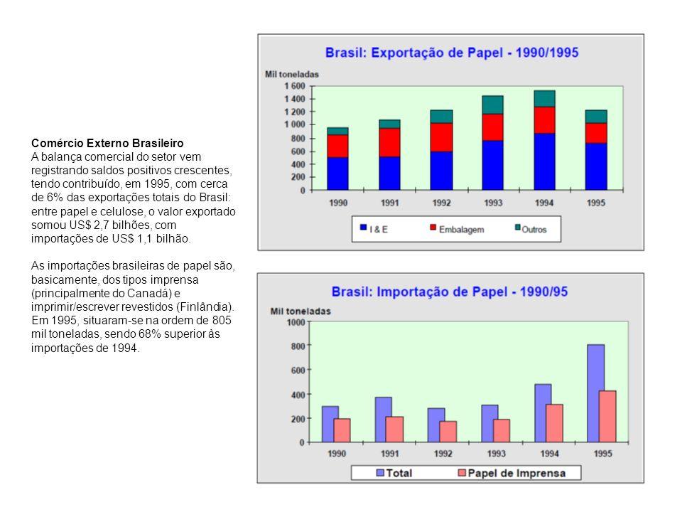 Comércio Externo Brasileiro A balança comercial do setor vem registrando saldos positivos crescentes, tendo contribuído, em 1995, com cerca de 6% das