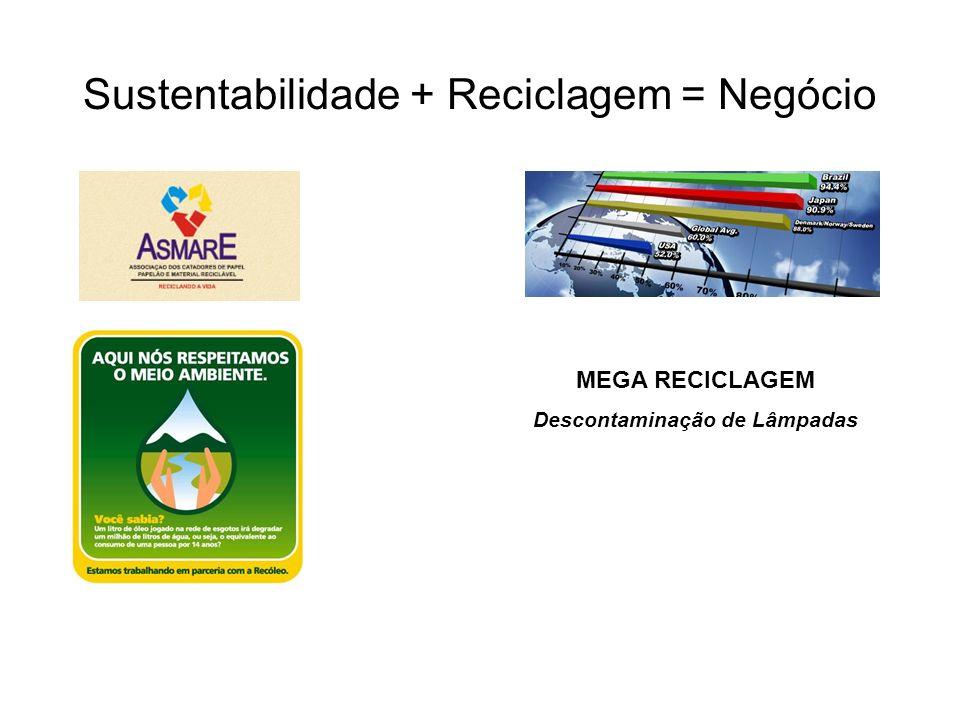 Sustentabilidade + Reciclagem = Negócio MEGA RECICLAGEM Descontaminação de Lâmpadas