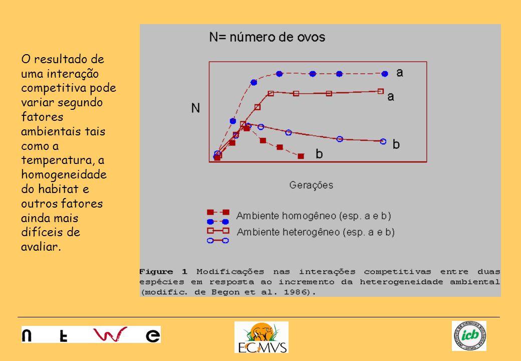 O resultado de uma interação competitiva pode variar segundo fatores ambientais tais como a temperatura, a homogeneidade do habitat e outros fatores a