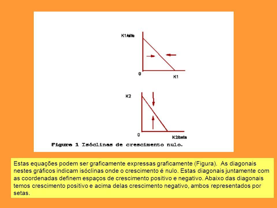 Estas equações podem ser graficamente expressas graficamente (Figura). As diagonais nestes gráficos indicam isóclinas onde o crescimento é nulo. Estas
