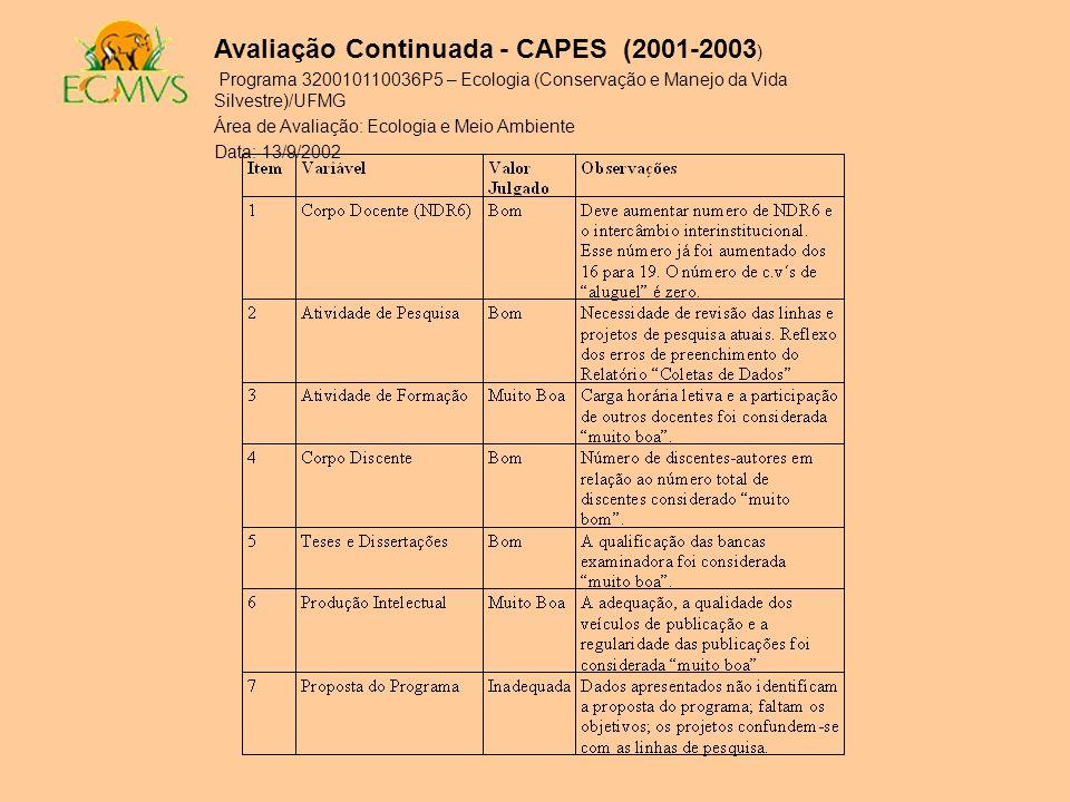 Avaliação Continuada - CAPES (2001-2003 ) Programa 320010110036P5 – Ecologia (Conservação e Manejo da Vida Silvestre)/UFMG Área de Avaliação: Ecologia