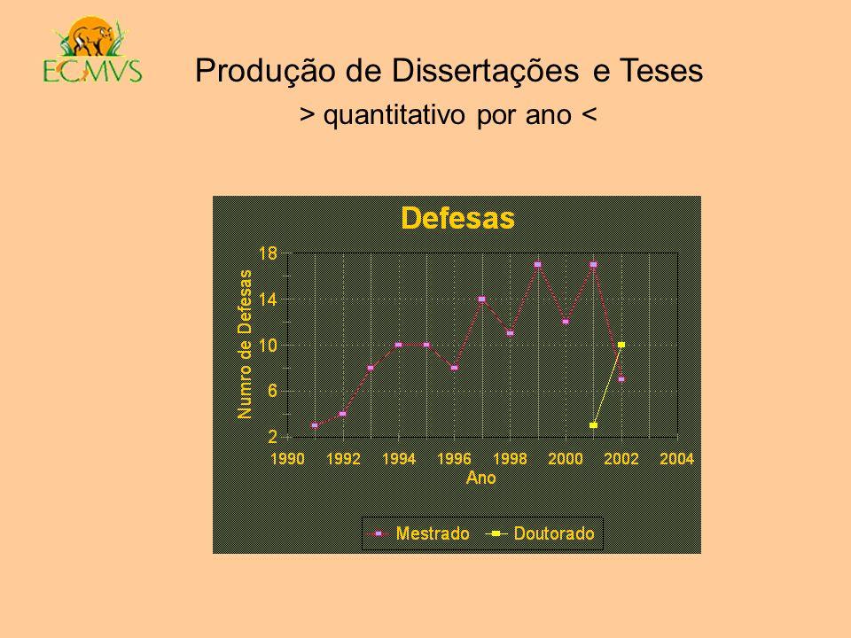 Produção de Dissertações e Teses > quantitativo por ano <