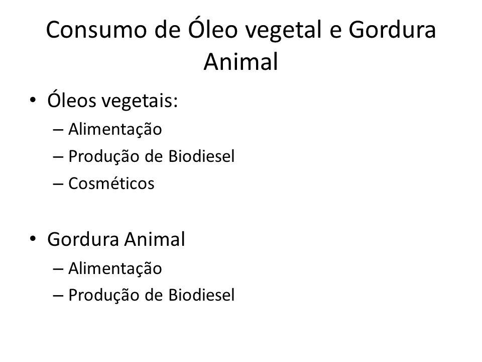 Consumo de Óleo vegetal e Gordura Animal Óleos vegetais: – Alimentação – Produção de Biodiesel – Cosméticos Gordura Animal – Alimentação – Produção de