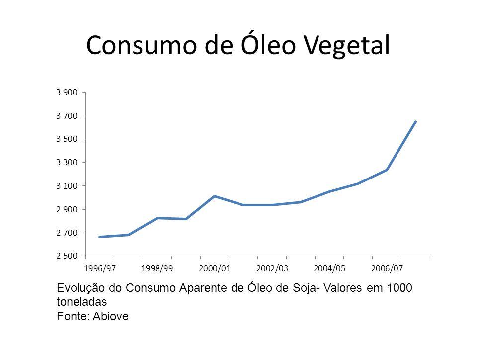 Consumo de Óleo Vegetal Evolução do Consumo Aparente de Óleo de Soja- Valores em 1000 toneladas Fonte: Abiove