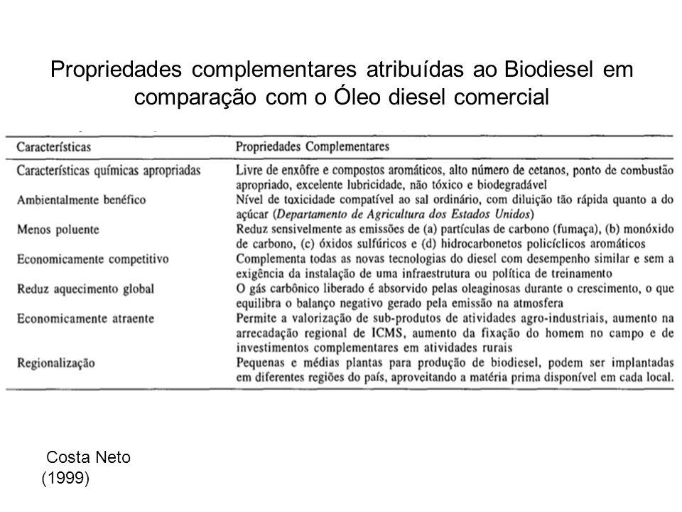 Propriedades complementares atribuídas ao Biodiesel em comparação com o Óleo diesel comercial Costa Neto (1999)