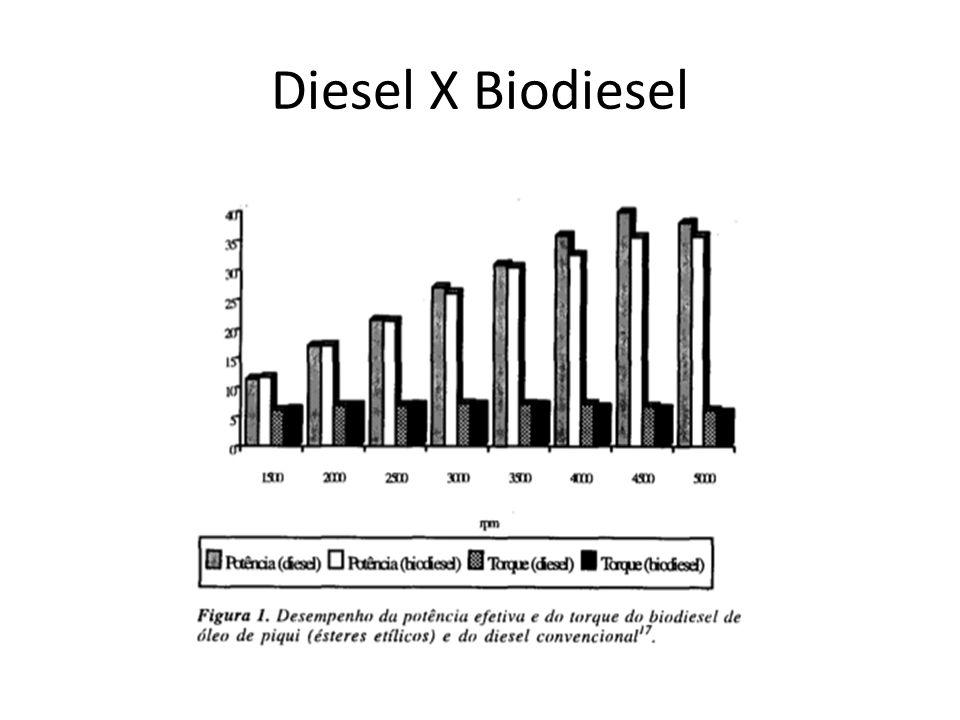 Diesel X Biodiesel