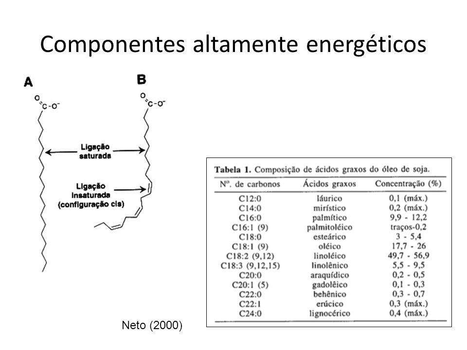 Componentes altamente energéticos Neto (2000)
