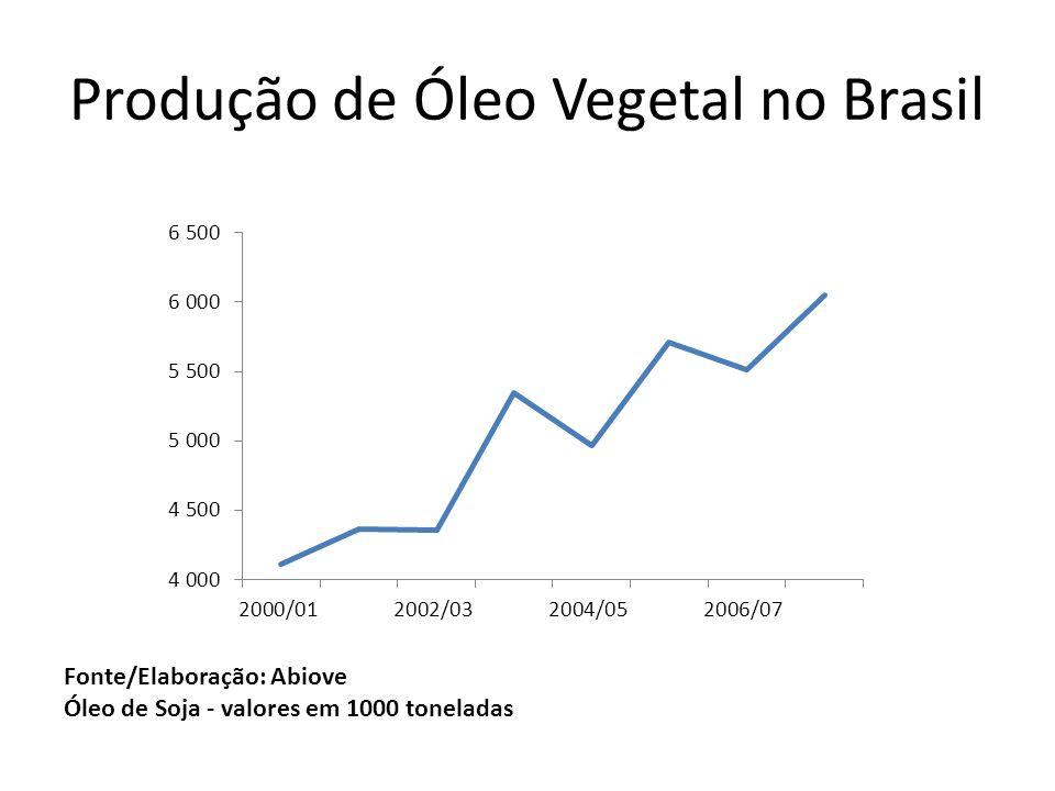 Produção de Óleo Vegetal no Brasil Fonte/Elaboração: Abiove Óleo de Soja - valores em 1000 toneladas
