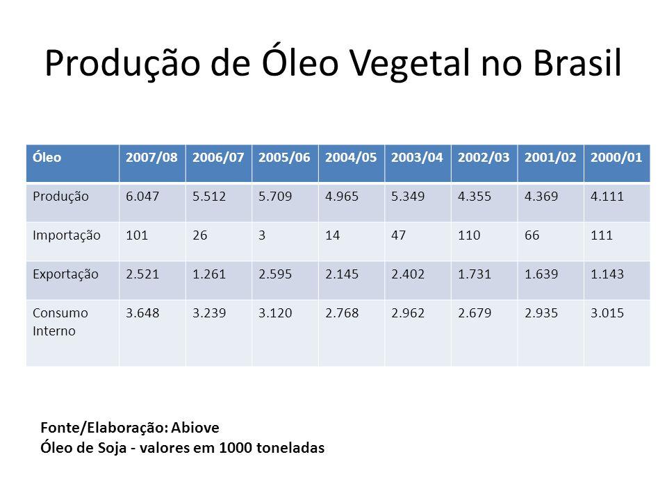 Produção de Óleo Vegetal no Brasil Óleo2007/082006/072005/062004/052003/042002/032001/022000/01 Produção6.0475.5125.7094.9655.3494.3554.3694.111 Impor