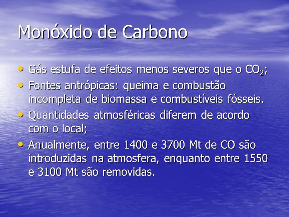 Monóxido de Carbono Gás estufa de efeitos menos severos que o CO 2 ; Gás estufa de efeitos menos severos que o CO 2 ; Fontes antrópicas: queima e comb