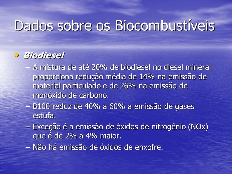 Dados sobre os Biocombustíveis Biodiesel Biodiesel –A mistura de até 20% de biodiesel no diesel mineral proporciona redução média de 14% na emissão de