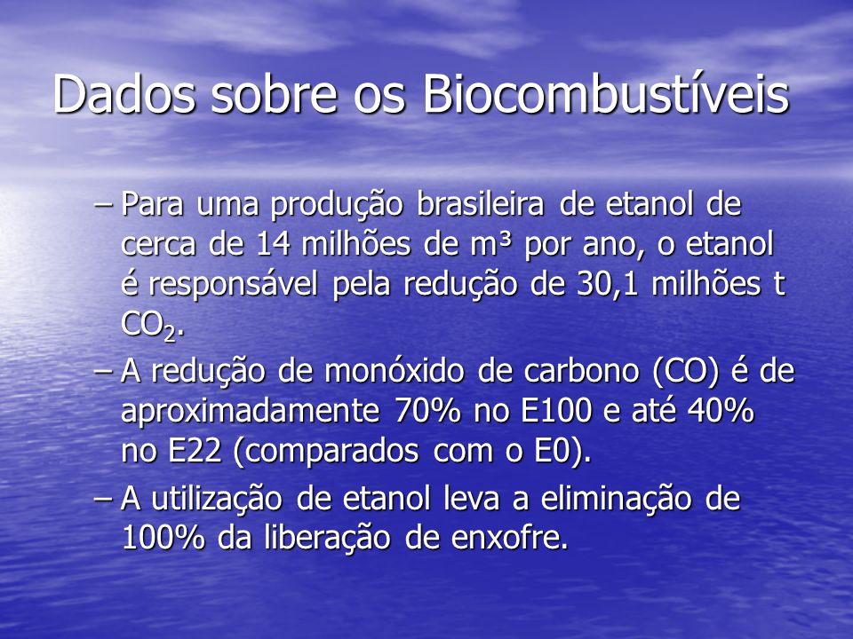 Dados sobre os Biocombustíveis –Para uma produção brasileira de etanol de cerca de 14 milhões de m³ por ano, o etanol é responsável pela redução de 30