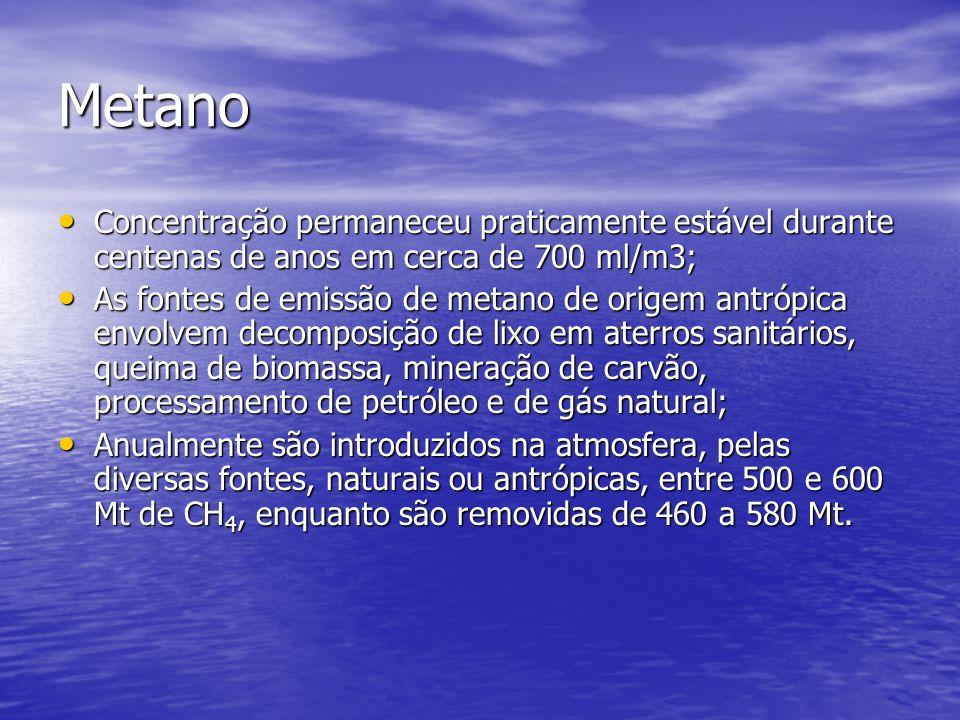 Metano Concentração permaneceu praticamente estável durante centenas de anos em cerca de 700 ml/m3; Concentração permaneceu praticamente estável duran