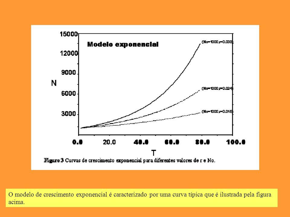 O modelo de crescimento exponencial é caracterizado por uma curva típica que é ilustrada pela figura acima.
