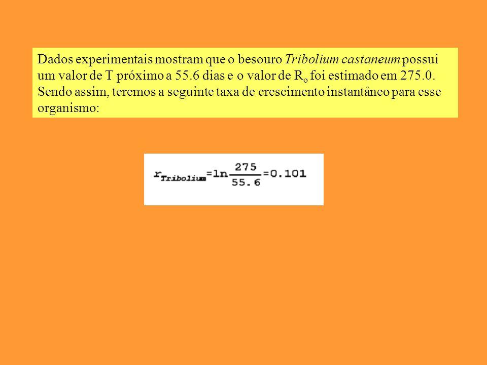 Dados experimentais mostram que o besouro Tribolium castaneum possui um valor de T próximo a 55.6 dias e o valor de R o foi estimado em 275.0.