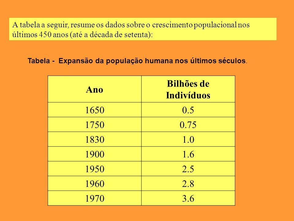 A tabela a seguir, resume os dados sobre o crescimento populacional nos últimos 450 anos (até a década de setenta): Ano Bilhões de Indivíduos 16500.5 17500.75 18301.0 19001.6 19502.5 19602.8 19703.6 Tabela - Expansão da população humana nos últimos séculos.