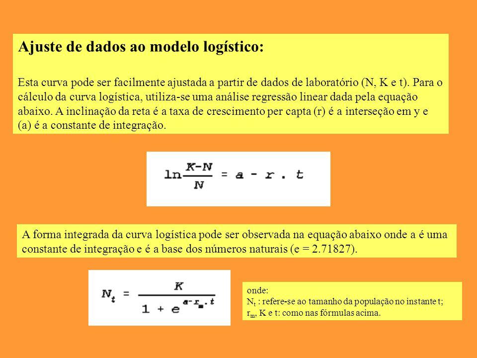Ajuste de dados ao modelo logístico: Esta curva pode ser facilmente ajustada a partir de dados de laboratório (N, K e t).
