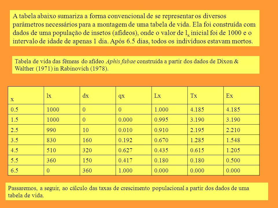 A tabela abaixo sumariza a forma convencional de se representar os diversos parâmetros necessários para a montagem de uma tabela de vida.