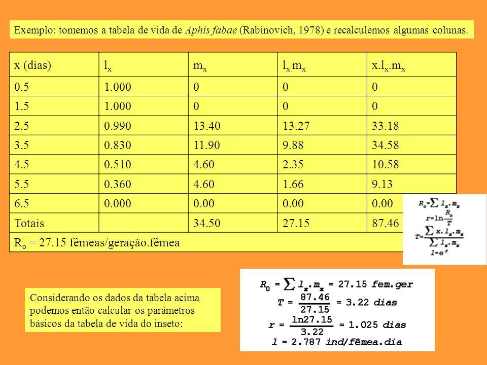 Exemplo: tomemos a tabela de vida de Aphis fabae (Rabinovich, 1978) e recalculemos algumas colunas.