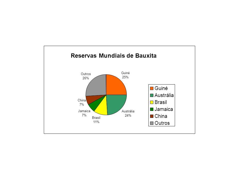 Reservas Mundiais de Bauxita Guiné 25% Austrália 24% Brasil 11% Jamaica 7% China 7% Outros 26% Guiné Austrália Brasil Jamaica China Outros