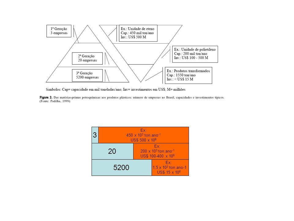 3 Ex: 450 x 10 3 ton.ano -1 US$ 500 x 10 6 Ex: 200 x 10 3 ton.ano -1 US$ 100-400 x 10 6 Ex: 1,5 x 10 3 ton.ano-1 US$ 15 x 10 6 20 5200