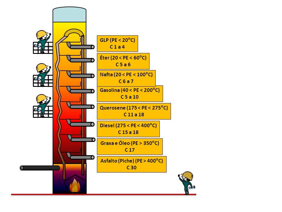 Asfalto (Piche) (PE > 400C) C 30 Graxa e Óleo (PE > 350C) C 17 Diesel (275 < PE < 400C) C 15 a 18 Querosene (175 < PE < 275C) C 11 a 18 Gasolina (40 <