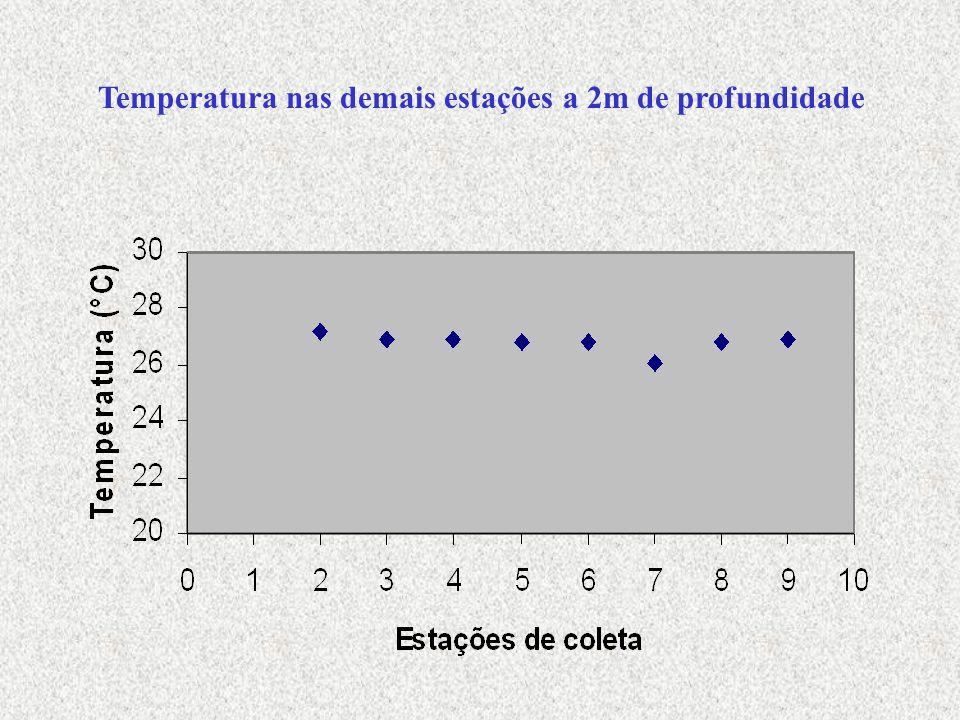 Nitrogênio (NITRITO) Reagentes 1) água destilada 2) reagente sulfanilamida 3) solução N – (1 – naftil) – etilenodiamina – dihidrocloreto 4) solução de ácido clorídrico 1:3 5) solução de oxalato de sódio 0,05 N 6) solução de sulfato ferroso amoniacal 0,05 N 7) solução padrão de dicromato de potássio 0,05 N 8) solução indicador ferroin 9) solução estoque de nitrito 10) solução intermediária de nitrito 11) solução padrão de nitrito 12) solução padrão de permanganato de potássio 0,05 N 13) solução de ácido sulfúrico 1:1