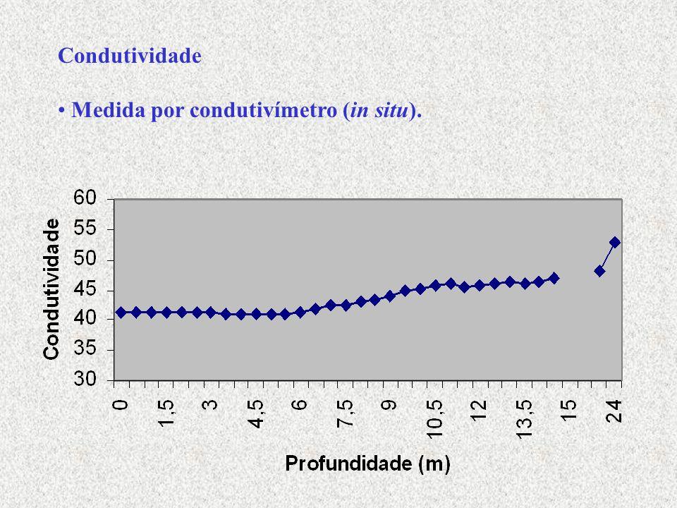 Condutividade Medida por condutivímetro (in situ).