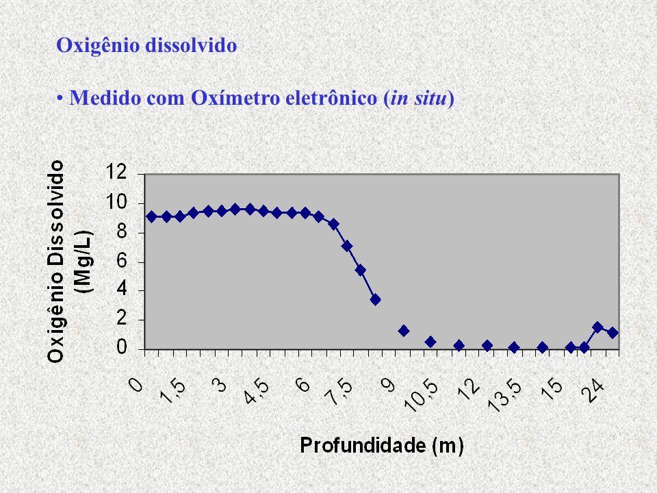 Fósforo A análise de fósforo engloba dois passos gerais de procedimento >conversão da forma de fósforo de interesse para a forma de ortofosfato dissolvido >determinação colorimétrica de ortofosfato dissolvido DIGESTÃO PRELIMINAR DA AMOSTRA COM PERSULFATO